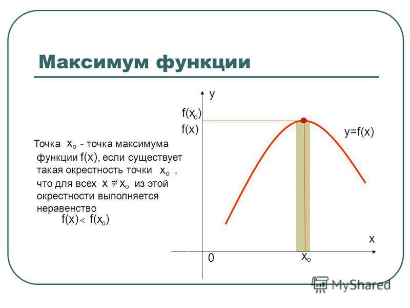 Максимум функции x 0 y х о f(х ) о Точка - точка максимума функции f(x), если существует такая окрестность точки, что для всех х = из этой окрестности выполняется неравенство < х о х о f(х) о х о y=f(x)