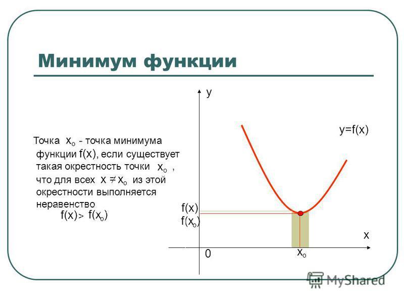 Минимум функции x 0 y х о f(х ) о Точка - точка минимума функции f(x), если существует такая окрестность точки, что для всех х = из этой окрестности выполняется неравенство > х о х о f(х) о х о y=f(x)