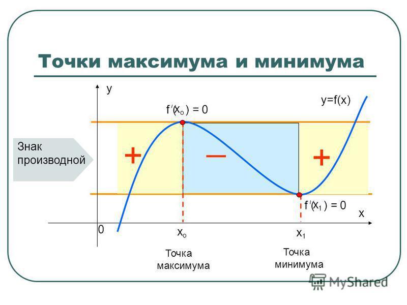 Точки максимума и минимума х о f ( ) = 0 х о х 1 Знак производной + _ + Точка максимума Точка минимума x 0 y y=f(x) х 1