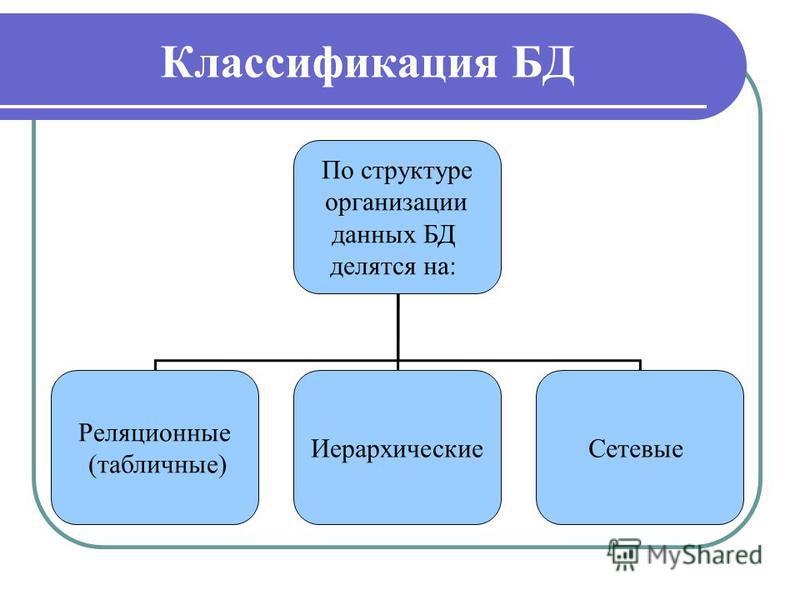 Классификация БД По структуре организации данных БД делятся на: Реляционные (табличные) Иерархические Сетевые