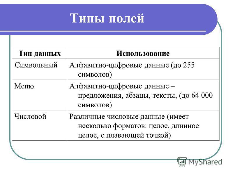 Типы полей Тип данных Использование Символьный Алфавитно-цифровые данные (до 255 символов) Memo Алфавитно-цифровые данные – предложения, абзацы, тексты, (до 64 000 символов) Числовой Различные числовые данные (имеет несколько форматов: целое, длинное