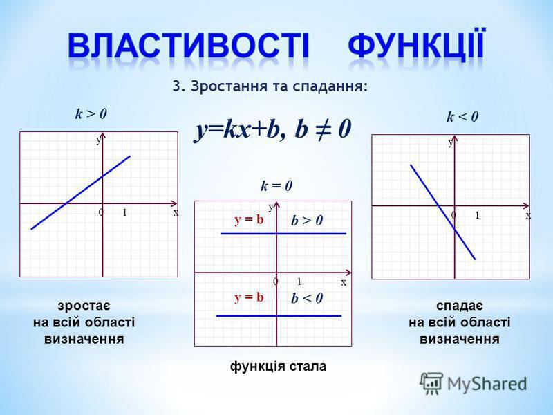y=kx+b, b 0 x y 01 x y 01 x y 01 k > 0 k < 0 k = 0 b > 0 y = b y = b b < 0 3. Зростання та спадання: зростає на всій області визначення спадає на всій області визначення функція стала
