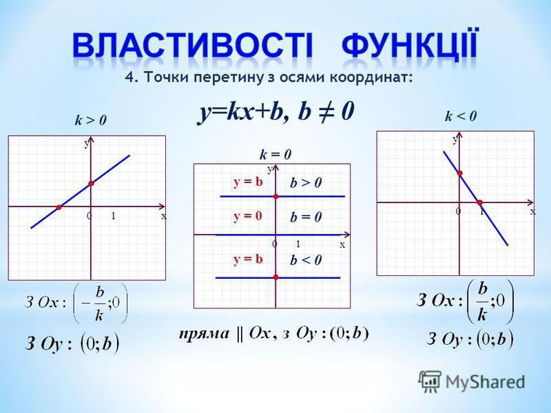 y=kx+b, b 0 x y 01 x y 01 x y 01 k > 0 k < 0 k = 0 b > 0 y = b 4. Точки перетину з осями координат: y = b b < 0 y = 0 b = 0