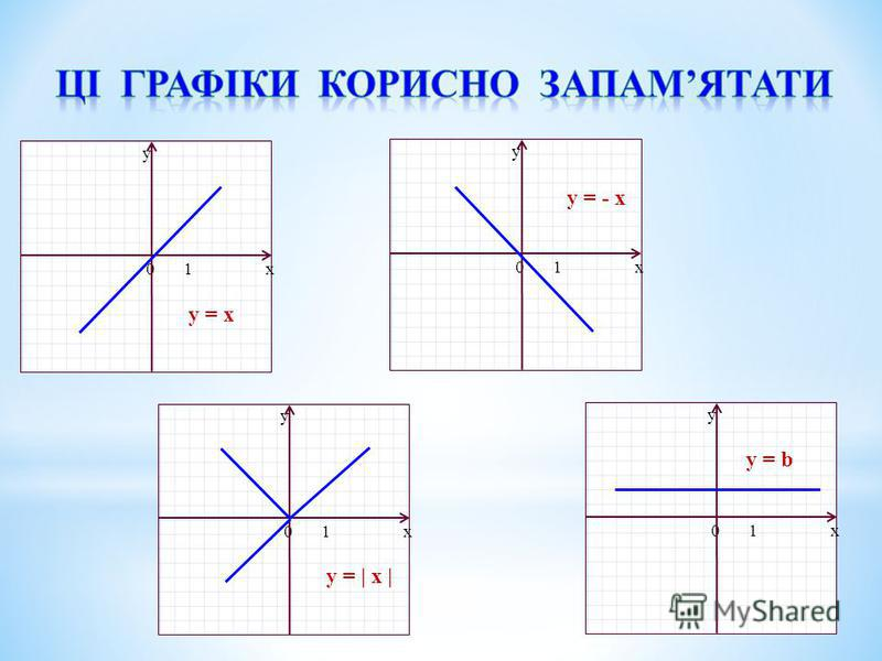 x y 01x y 01x y 01x y 01 y = x y = - x y =   x   y = b