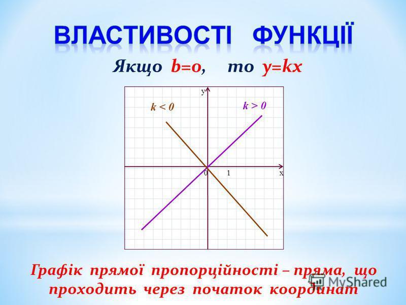x y 01 k > 0 k < 0 Графік прямої пропорційності – пряма, що проходить через початок координат Якщо b=0, то y=kx