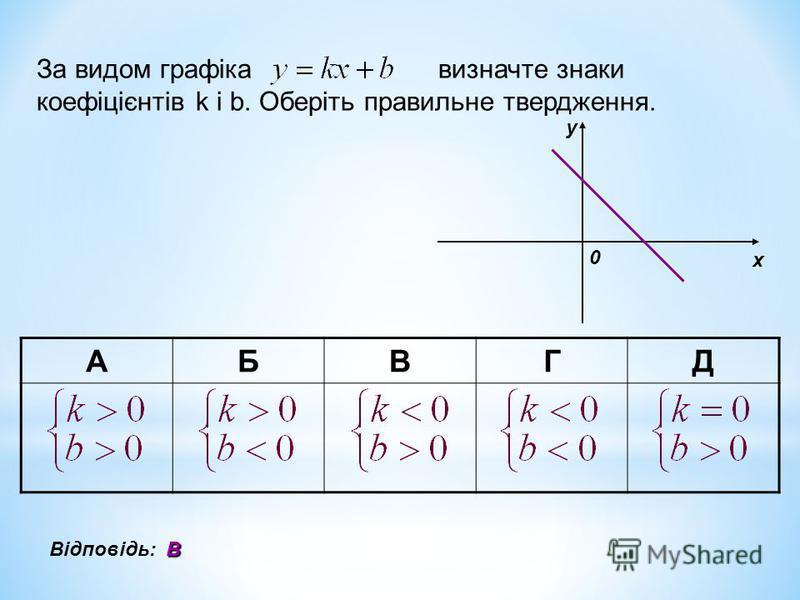 За видом графіка визначте знаки коефіцієнтів k i b. Оберіть правильне твердження. х у 0 АБВГД Відповідь:В