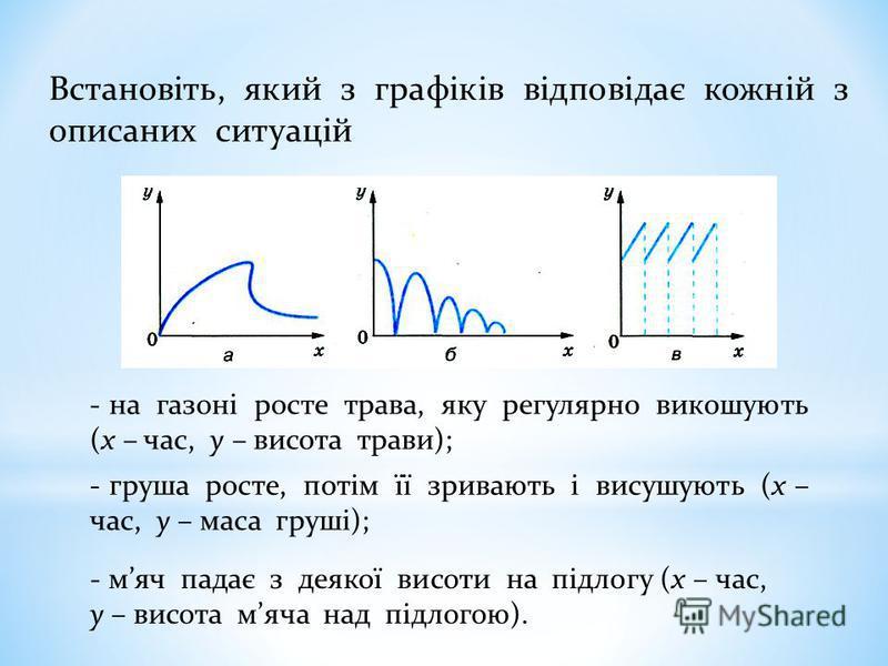 Встановіть, який з графіків відповідає кожній з описаних ситуацій - на газоні росте трава, яку регулярно викошують (х – час, у – висота трави); - груша росте, потім її зривають і висушують (х – час, у – маса груші); - мяч падає з деякої висоти на під