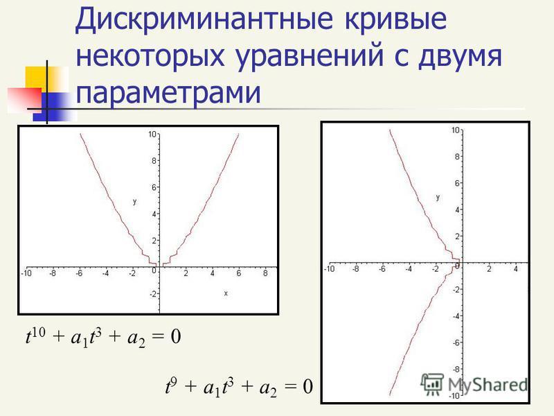 Дискриминантные кривые некоторых уравнений с двумя параметрами t 10 + a 1 t 3 + a 2 = 0 t 9 + a 1 t 3 + a 2 = 0