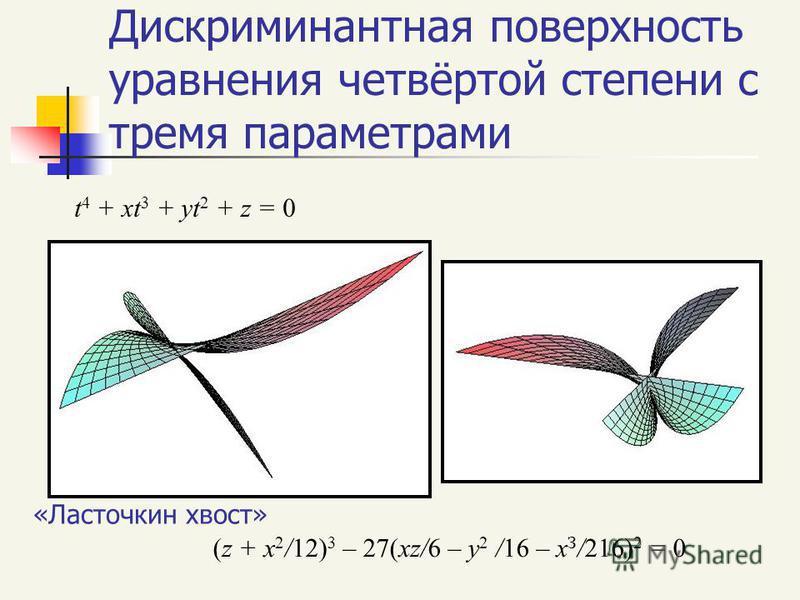 Дискриминантная поверхность уравнения четвёртой степени с тремя параметрами «Ласточкин хвост» (z + x 2 /12) 3 – 27(xz/6 – y 2 /16 – x З /216) 2 = 0 t 4 + xt 3 + yt 2 + z = 0