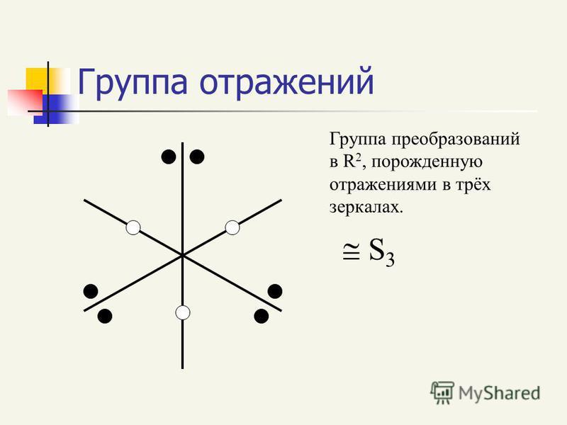 Группа отражений S 3 Группа преобразований в R 2, порожденную отражениями в трёх зеркалах.