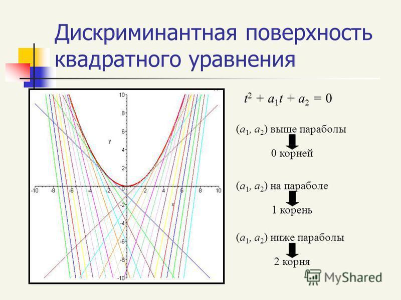 Дискриминантная поверхность квадратного уравнения t 2 + a 1 t + a 2 = 0 (a 1, a 2 ) выше параболы 0 корней (a 1, a 2 ) на параболе 1 корень (a 1, a 2 ) ниже параболы 2 корня
