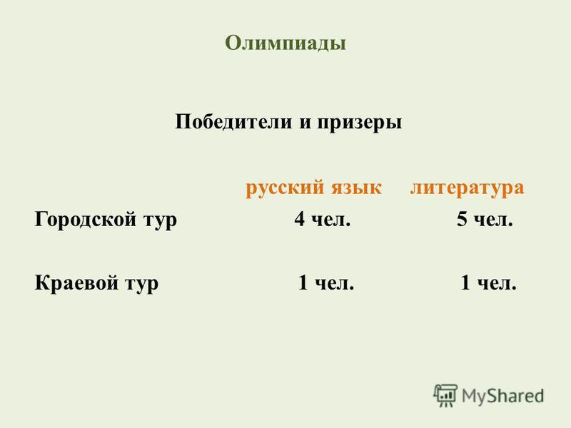Олимпиады Победители и призеры русский язык литература Городской тур 4 чел. 5 чел. Краевой тур 1 чел. 1 чел.