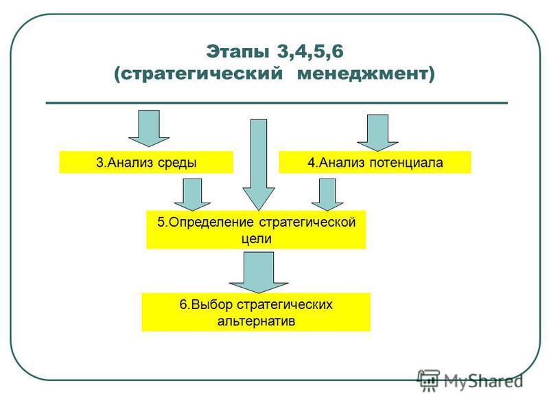 Этапы 3,4,5,6 (стратегический менеджмент) 3. Анализ среды 4. Анализ потенциала 5. Определение стратегической цели 6. Выбор стратегических альтернатив