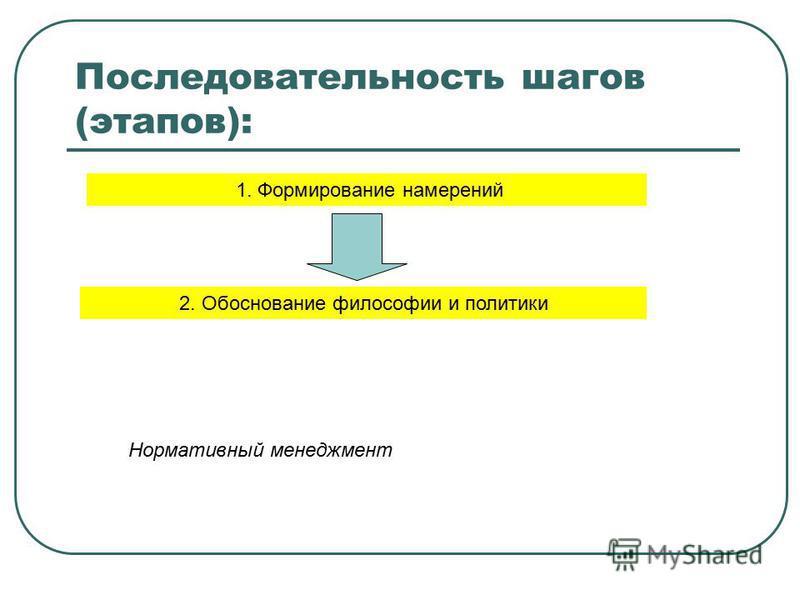 Последовательность шагов (этапов): 1. Формирование намерений 2. Обоснование философии и политики Нормативный менеджмент