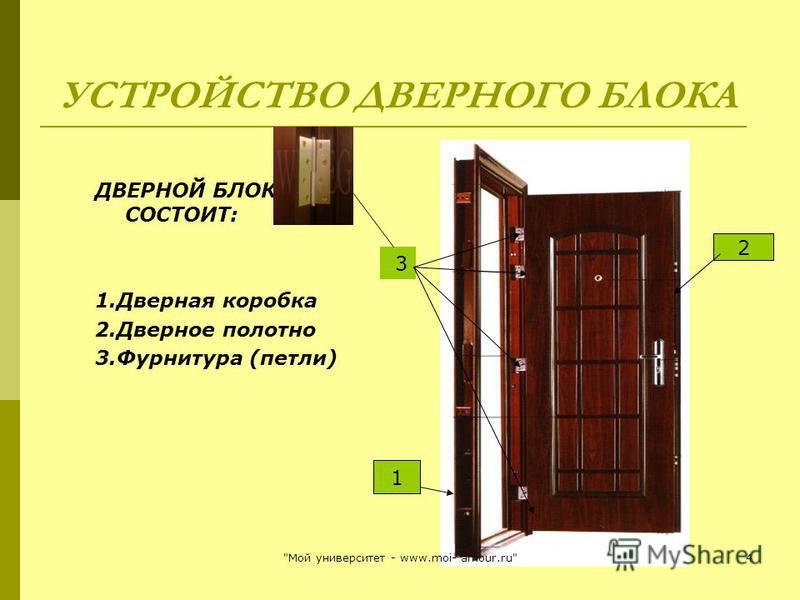УСТРОЙСТВО ДВЕРНОГО БЛОКА ДВЕРНОЙ БЛОК СОСТОИТ: 1. Дверная коробка 2. Дверное полотно 3. Фурнитура (петли) 2 1 3 4Мой университет - www.moi- amour.ru