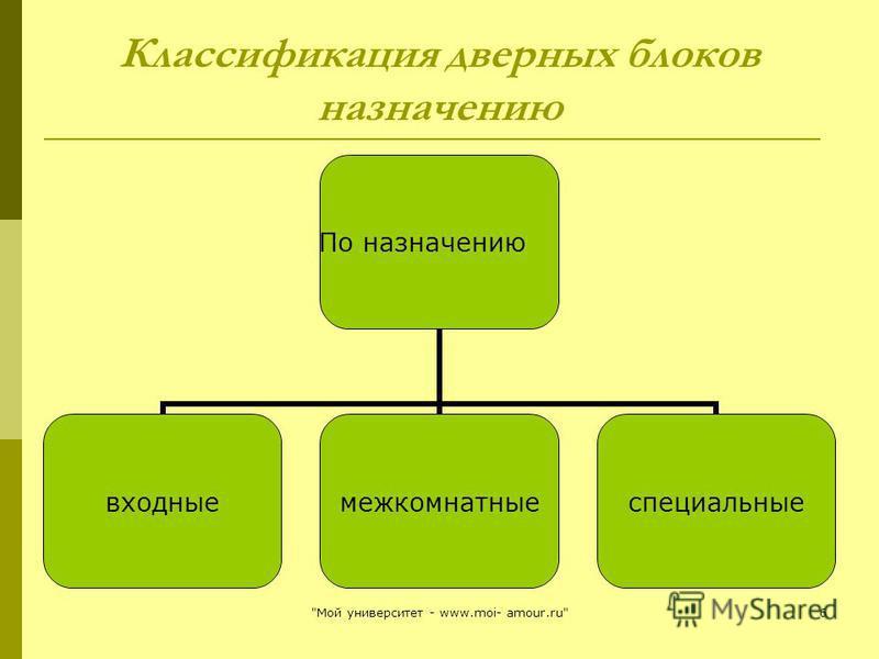 Классификация дверных блоков назначению По назначению входные межкомнатные специальные 6Мой университет - www.moi- amour.ru