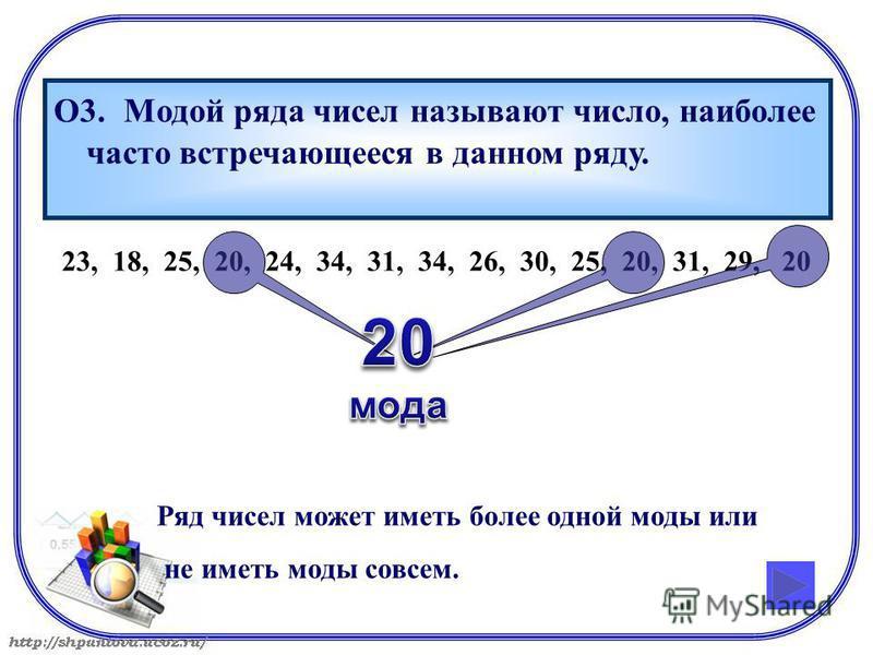23, 18, 25, 20, 24, 34, 31, 34, 26, 30, 25, 20, 31, 29, 20 О3. Модой ряда чисел называют число, наиболее часто встречающееся в данном ряду. Ряд чисел может иметь более одной моды или не иметь моды совсем.