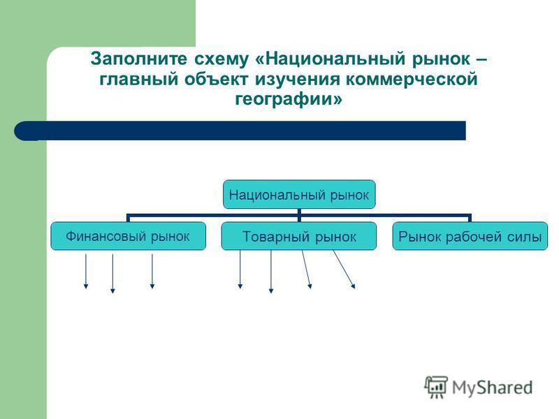 Заполните схему «Национальный рынок – главный объект изучения коммерческой географии» Национальный рынок Финансовый рынок Товарный рынок Рынок рабочей силы