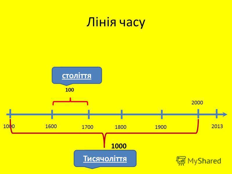 Лінія часу 2013 2000 1900 1800 1700 1600 1000 100 століття Тисячоліття 1000