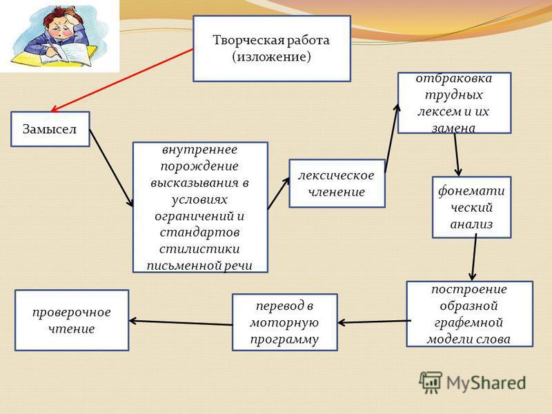 Творческая работа (изложение)