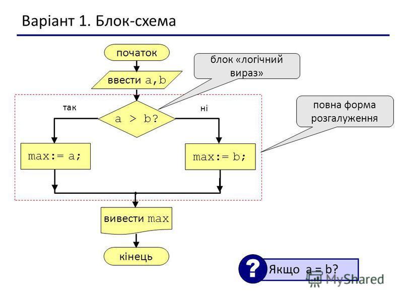 Варіант 1. Блок-схема початок max:= a; ввести a,b вивести max a > b? max:= b; кінець так ні повна форма розгалуження блок «логічний вираз» Якщо a = b? ?