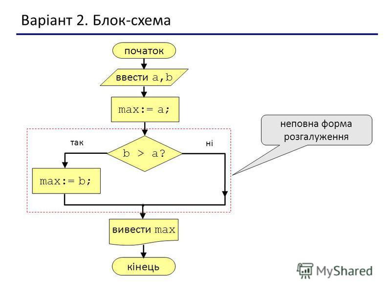 Варіант 2. Блок-схема неповна форма розгалуження початок max:= a; ввести a,b вивести max max:= b; кінець так ні b > a?