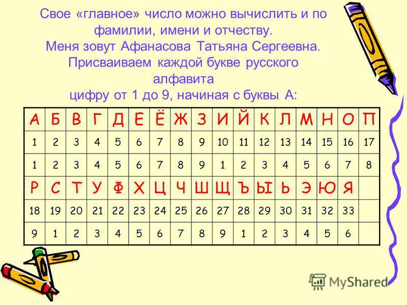 Свое «главное» число можно вычислить и по фамилии, имени и отчеству. Меня зовут Афанасова Татьяна Сергеевна. Присваиваем каждой букве русского алфавита цифру от 1 до 9, начиная с буквы А: АБВГДЕЁЖЗИЙКЛМНОП 1234567891011121314151617 12345678912345678