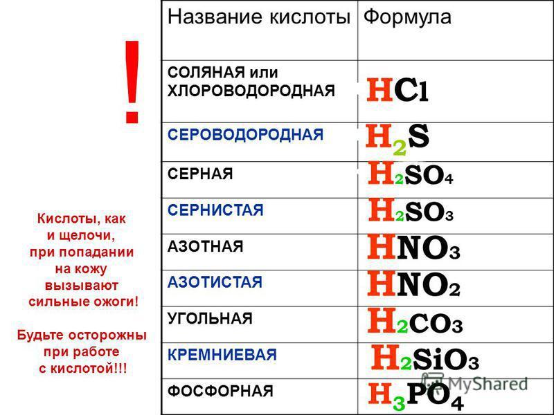 Название кислоты Формула СОЛЯНАЯ или ХЛОРОВОДОРОДНАЯ СЕРОВОДОРОДНАЯ СЕРНАЯ СЕРНИСТАЯ АЗОТНАЯ АЗОТИСТАЯ УГОЛЬНАЯ КРЕМНИЕВАЯ ФОСФОРНАЯ H 2 SiO 3 H 3 PO 4 H 2 SO 4 H 2 CO 3 H NO 3 H2SH2S HClHCl H 2 SO 3 H NO 2 ! Кислоты, как и щелочи, при попадании на к