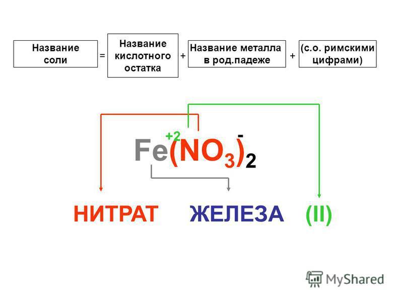 Название соли = Название кислотного остатка + Название металла в род.падеже + (с.о. римскими цифрами) Fe(NO 3 ) 2 +2 - НИТРАТЖЕЛЕЗА(II)