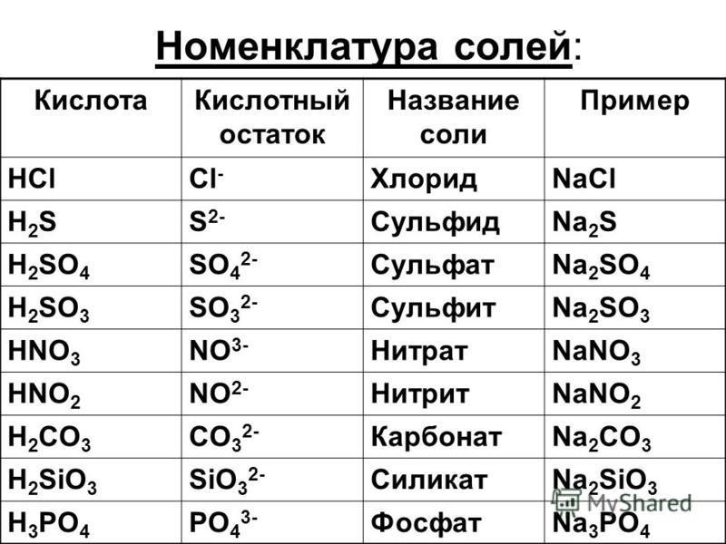 Номенклатура солей: Кислота Кислотный остаток Название соли Пример HClCl - ХлоридNaCl H2SH2SS 2- СульфидNa 2 S H 2 SO 4 SO 4 2- СульфатNa 2 SO 4 H 2 SO 3 SO 3 2- СульфитNa 2 SO 3 HNO 3 NO 3- НитратNaNO 3 HNO 2 NO 2- НитритNaNO 2 H 2 CO 3 CO 3 2- Карб