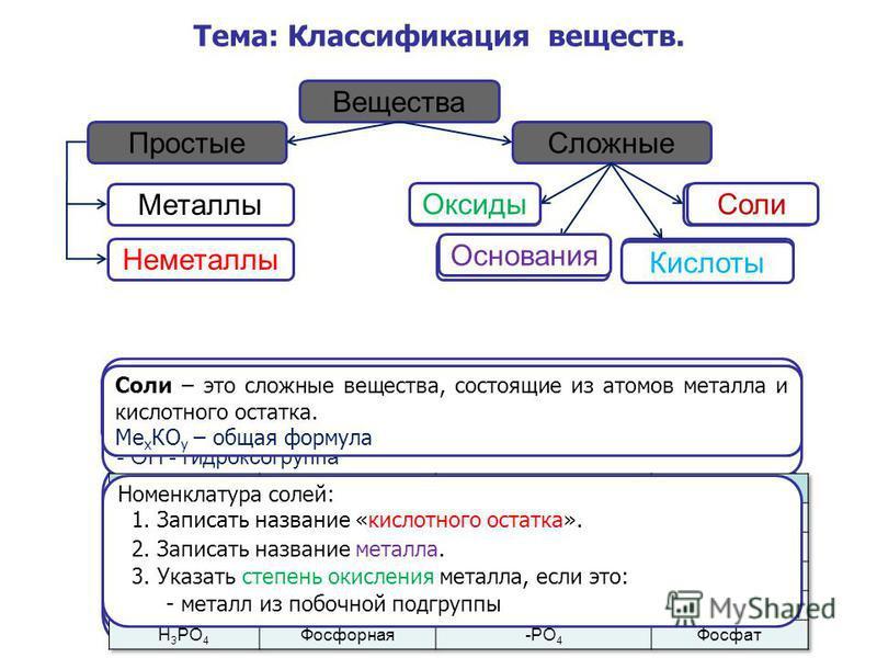 Тема: Классификация веществ. Вещества Простые Сложные Оксиды Основания Соли Кислоты Металлы Неметаллы Оксиды Оксиды – это сложные вещества, состоящие из двух элементов, один из которых кислород. Э х О у – общая формула. Номенклатура оксидов: 2. Запис