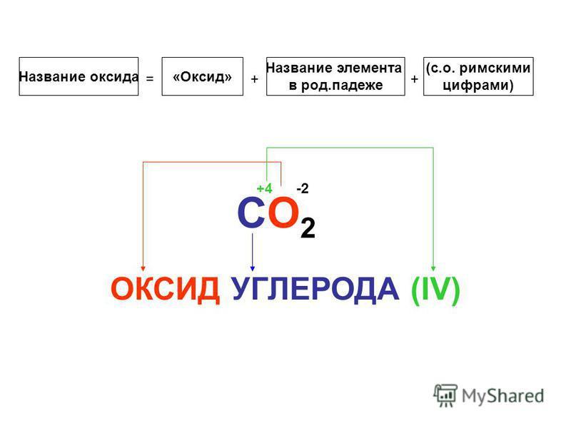 Название оксида = «Оксид» + Название элемента в род.падеже + (с.о. римскими цифрами) CО2CО2 ОКСИД УГЛЕРОДА (IV) +4-2