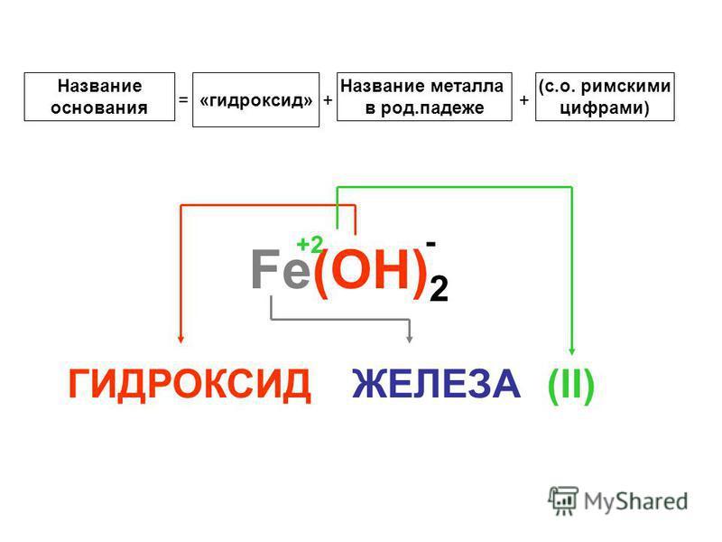 Название основания = «гидроксид» + Название металла в род.падеже + (с.о. римскими цифрами) Fe(ОH) 2 +2 - ГИДРОКСИДЖЕЛЕЗА(II)