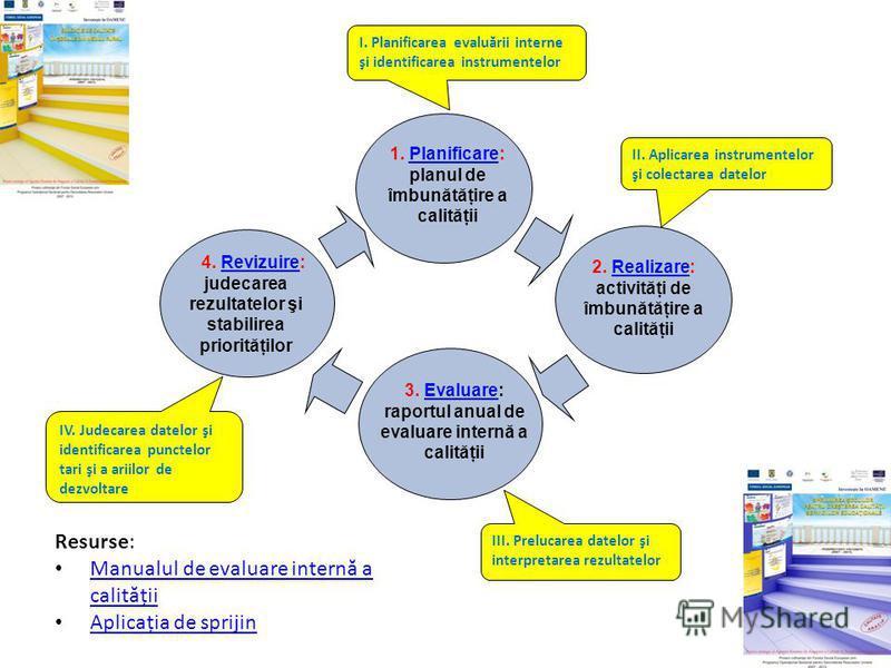 3. Evaluare: raportul anual de evaluare internă a calităţiiEvaluare 1. Planificare: planul de îmbunătăţire a calităţiiPlanificare 4. Revizuire: judecarea rezultatelor şi stabilirea priorităţilorRevizuire 2. Realizare: activităţi de îmbunătăţire a cal