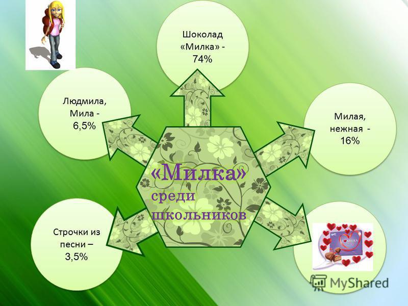 Людмила, Мила - 6,5% Людмила, Мила - 6,5% Милая, нежная - 16% Строчки из песни – 3,5% Шоколад «Милка» - 74% Шоколад «Милка» - 74%