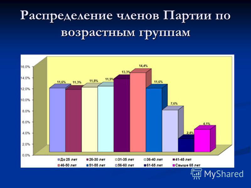 Распределение членов Партии по возрастным группам