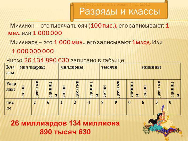 Миллион – это тысяча тысяч (100 тыс.), его записывают: 1 мил. или 1 000 000 Миллиард – это 1 000 мил., его записывают 1 млрд. Или 1 000 000 000 Число 26 134 890 630 записано в таблице: Кла ссы миллиардымиллионытысячиединицы Разр яды сотни десятки еди