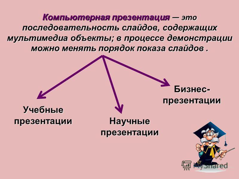 Компьютерная презентация это последовательность слайдов, содержащих мультимедиа объекты; в процессе демонстрации можно менять порядок показа слайдов. Учебные презентации Бизнес- презентации Научные презентации