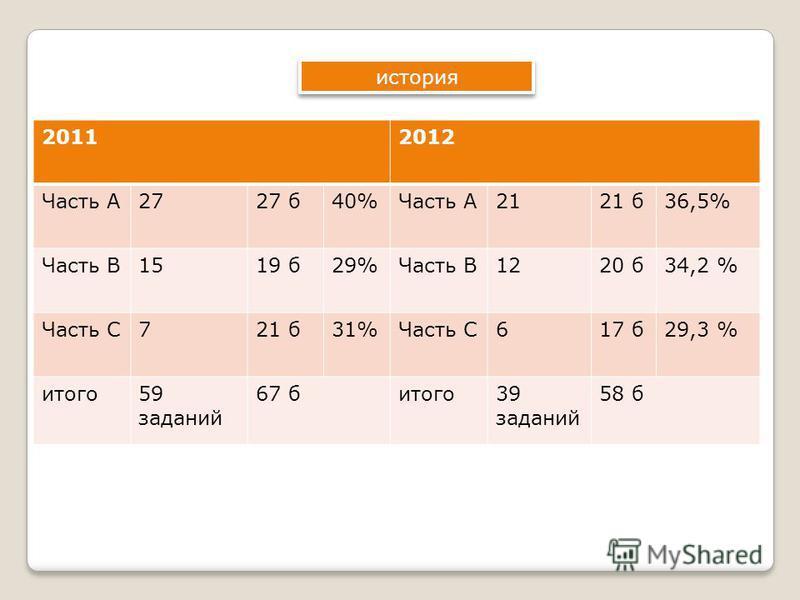история 20112012 Часть А2727 б 40%Часть А2121 б 36,5% Часть В1519 б 29%Часть В1220 б 34,2 % Часть С721 б 31%Часть С617 б 29,3 % итого 59 заданий 67 битого 39 заданий 58 б