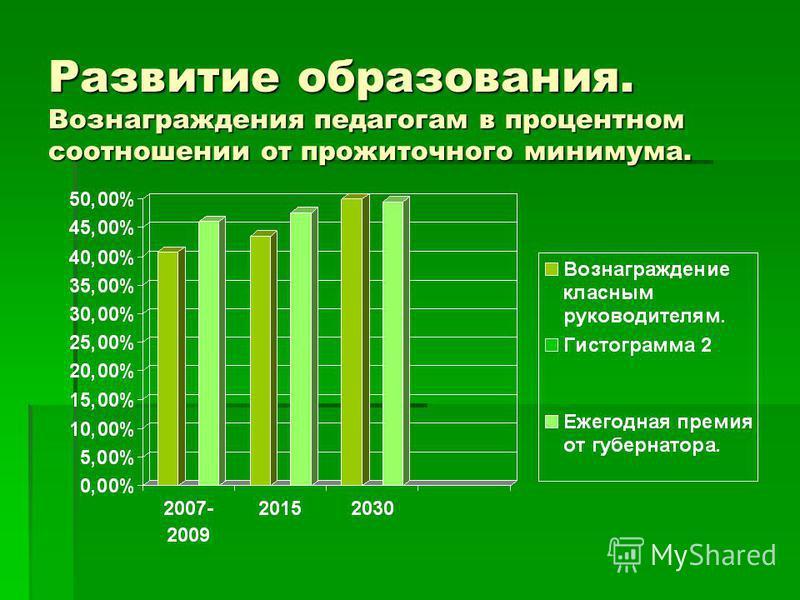 Развитие образования. Вознаграждения педагогам в процентном соотношении от прожиточного минимума.