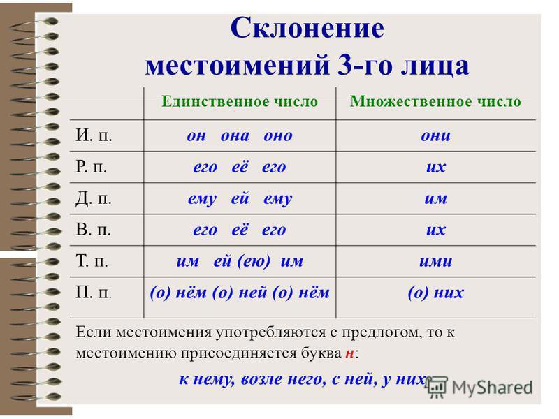 Склонение местоимений 3-го лица Единственное число Множественное число И. п.он она оно они Р. п.его её его их Д. п.ему ей емким В. п.его её его их Т. п.им ей (ею) имими П. п. (о) нём (о) ней (о) нём(о) них Если местоимения употребляются с предлогом,