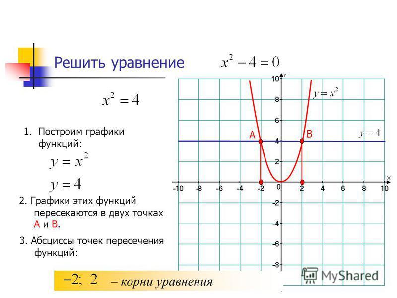 Решить уравнение 1. Построим графики функций: 2. Графики этих функций пересекаются в двух точках А и В. А 3. Абсциссы точек пересечения функций: – корни уравнения В
