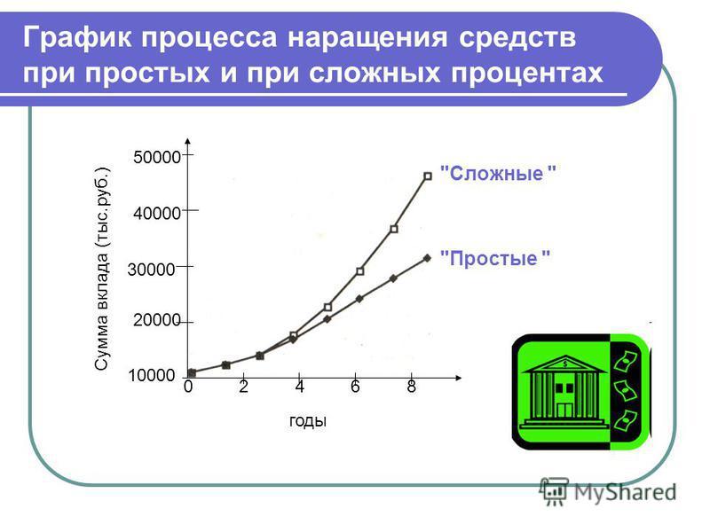 График процесса наращения средств при простых и при сложных процентах Простые  Сложные  02468 10000 20000 30000 40000 годы Сумма вклада (тыс.руб.) 50000