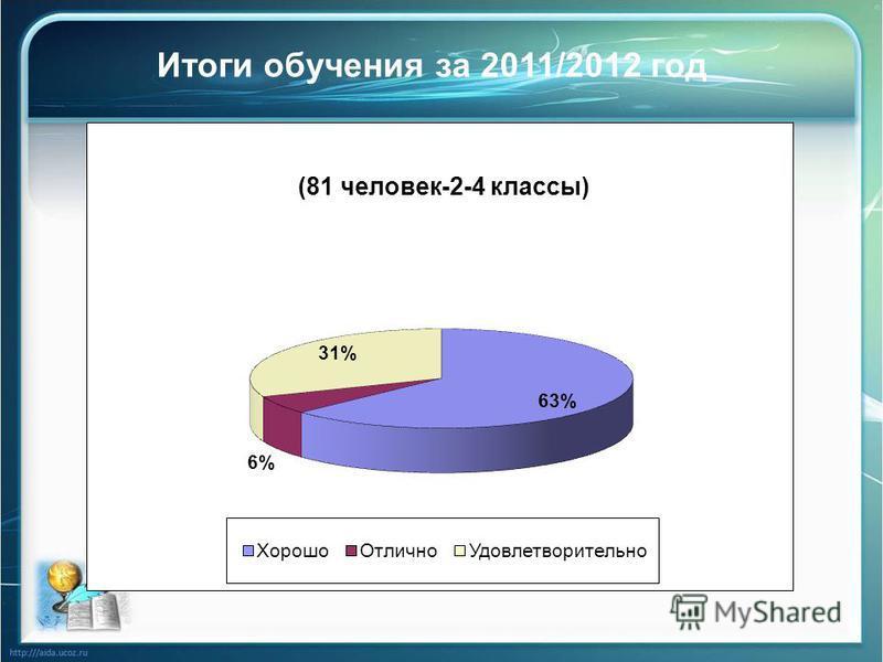 Итоги обучения за 2011/2012 год