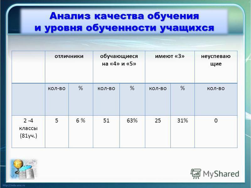 Анализ качества обучения и уровня обученности учащихся отличники обучающиеся на «4» и «5» имеют «3»неуспевающие кол-во% % % 2 -4 классы (81 уч.) 56 %5163%2531%0
