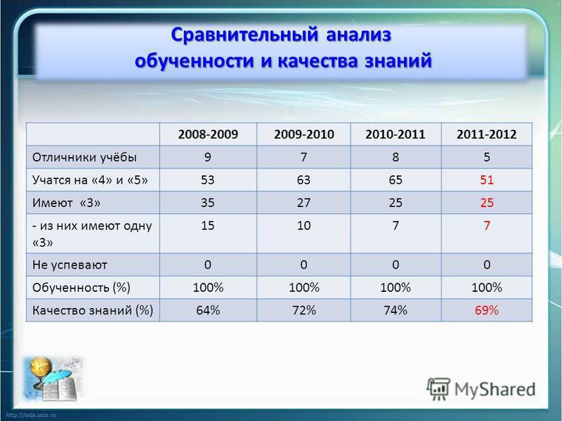 2008-20092009-20102010-20112011-2012 Отличники учёбы 9785 Учатся на «4» и «5»53636551 Имеют «3»352725 - из них имеют одну «3» 151077 Не успевают 0000 Обученность (%)100% Качество знаний (%)64%72%74%69% Сравнительный анализ обученности и качества знан