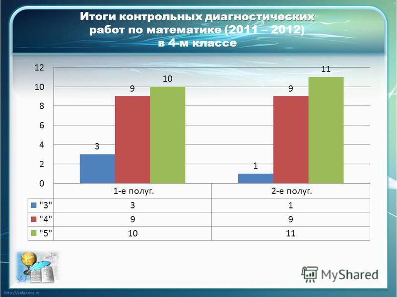 диагностических Итоги контрольных диагностических работ по математике (2011 – 2012) в 4-м классе