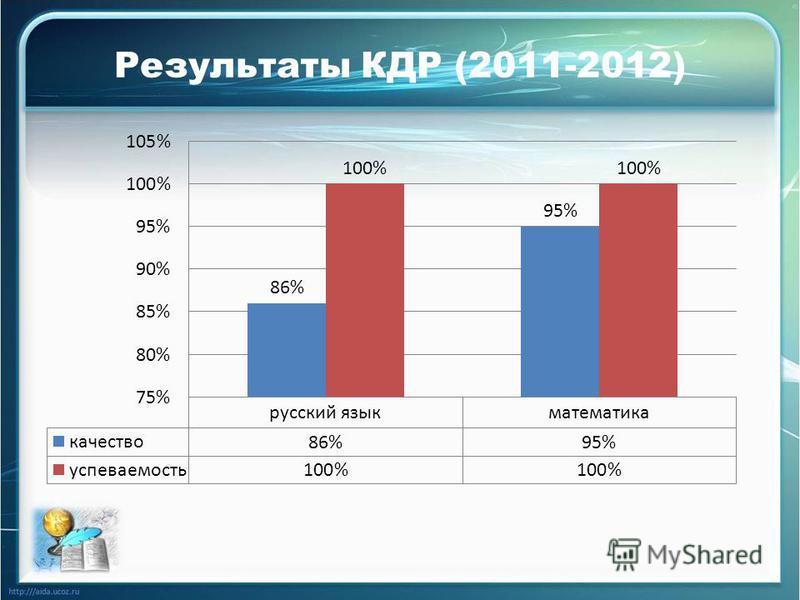Результаты КДР (2011-2012)