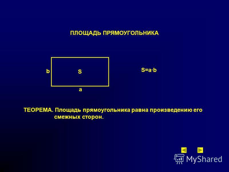 ПЛОЩАДЬ ПРЯМОУГОЛЬНИКА S a b S=a·b ТЕОРЕМА. Площадь прямоугольника равна произведению его смежных сторон.