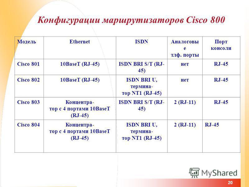 20 Конфигурации маршрутизаторов Cisco 800 МодельEthernetISDNАналоговы е тлф. порты Порт консоли Cisco 80110BaseT (RJ-45)ISDN BRI S/T (RJ- 45) нетRJ-45 Cisco 80210BaseT (RJ-45)ISDN BRI U, термина- тор NT1 (RJ-45) нетRJ-45 Cisco 803Концентра- тор с 4 п